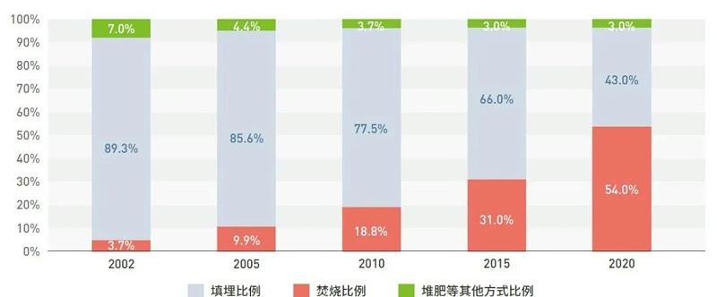 中国厨余垃圾主要处理方式比例变化制图:绿色和平
