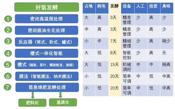 各种好氧发酵处理技术有其不同的特点