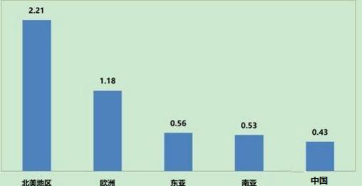 2016年全球主要国家和地区人均垃圾产生量