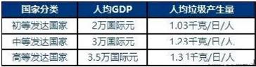不同通国家人均 GDP水平与垃圾产生量的关系模型