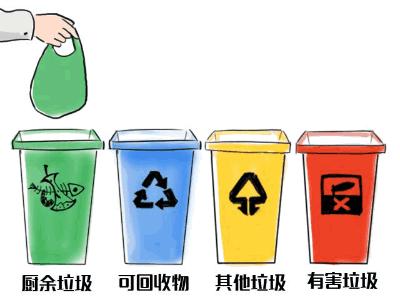 垃圾分类市场