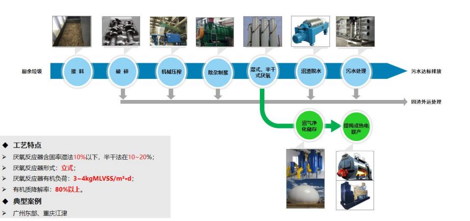 机械压榨脱水+湿式/半干式厌氧工艺