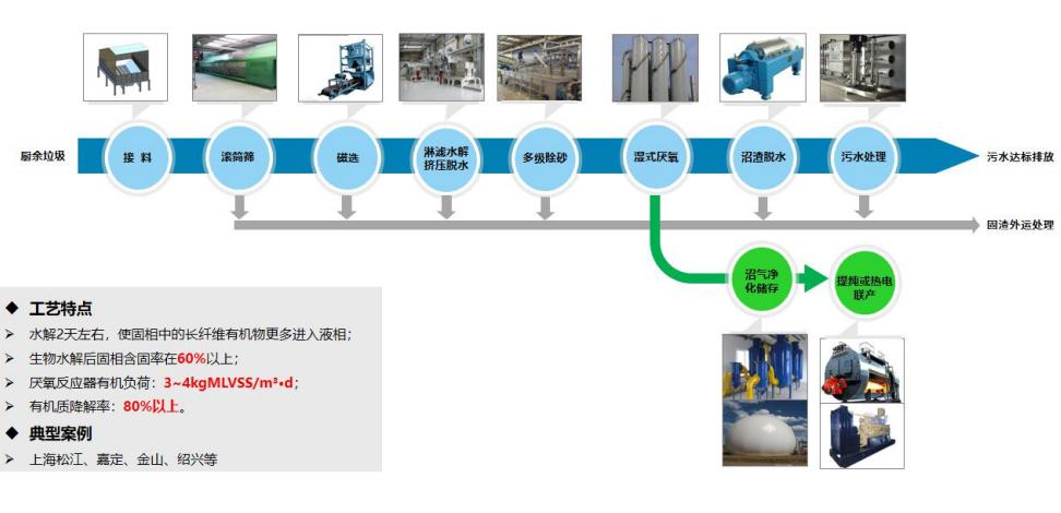 机械分选+生物水解+湿式厌氧工艺