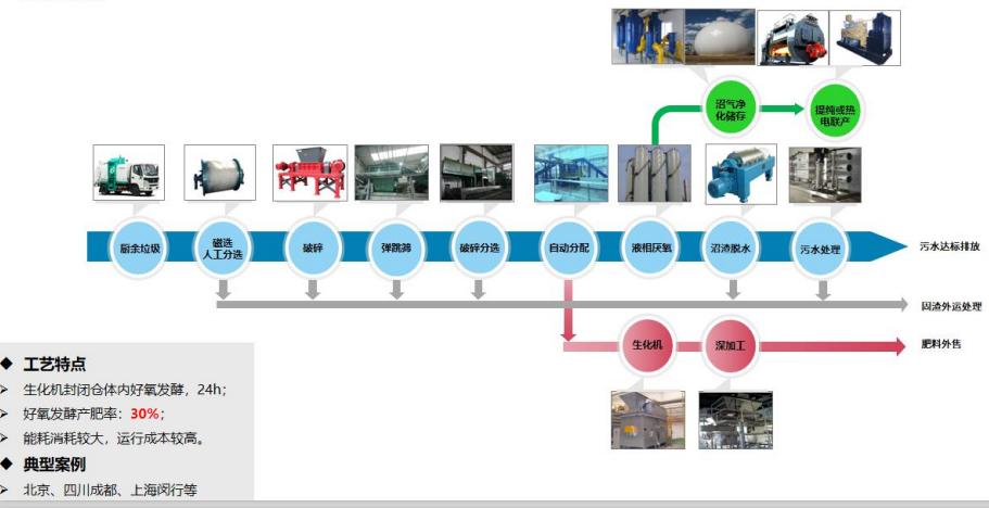 机械预处理+液相湿式厌氧+固相好氧制肥工艺