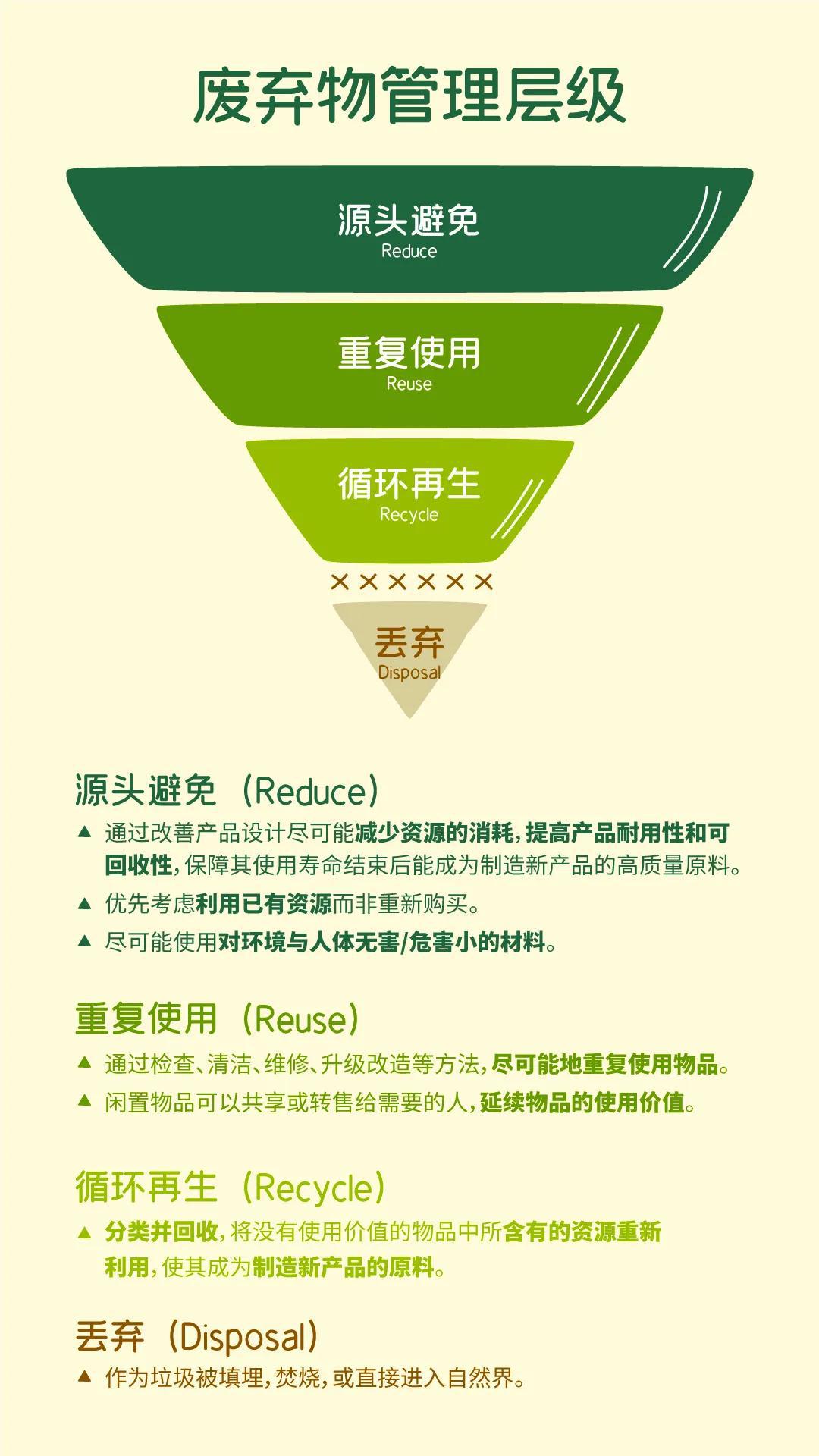 绿色垃圾分类