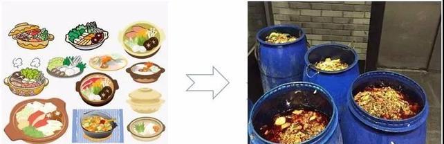 餐厨废弃物处置