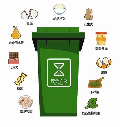 厨余垃圾分类